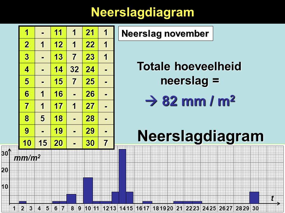 Neerslagdiagram  82 mm / m2 Neerslagdiagram Totale hoeveelheid