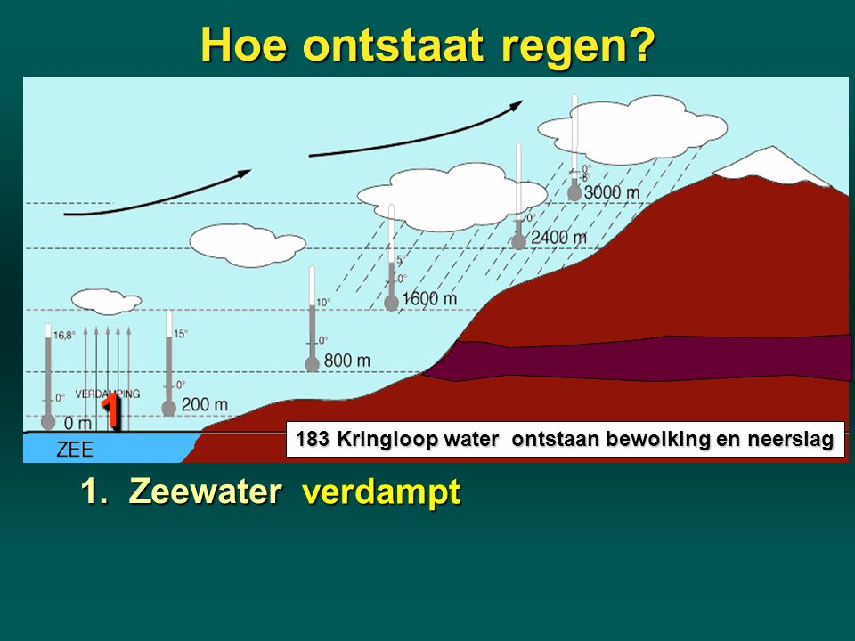 Hoe ontstaat regen 1 1. Zeewater verdampt