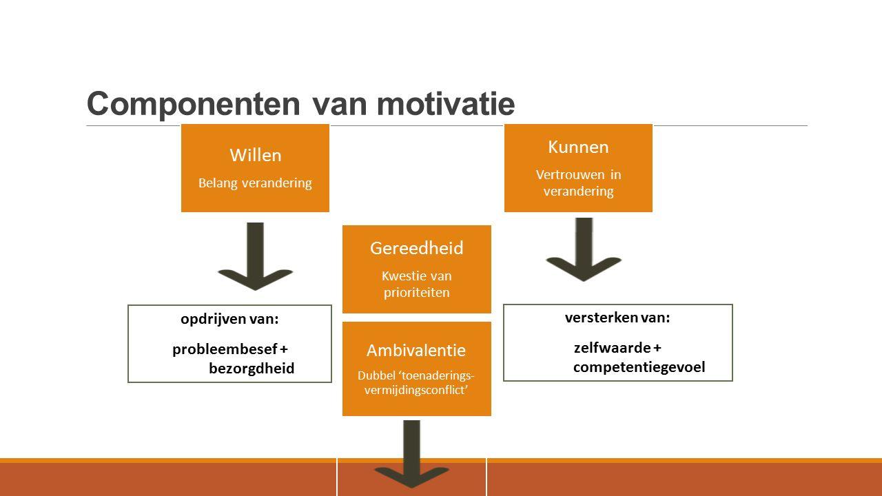 Componenten van motivatie