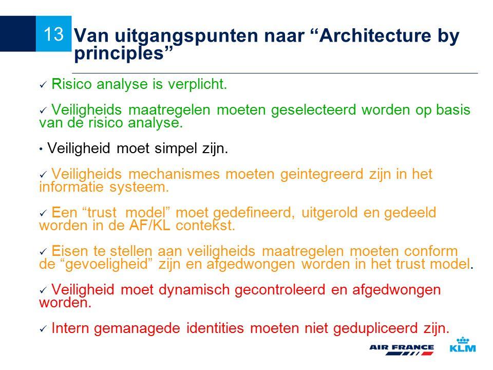 Van uitgangspunten naar Architecture by principles