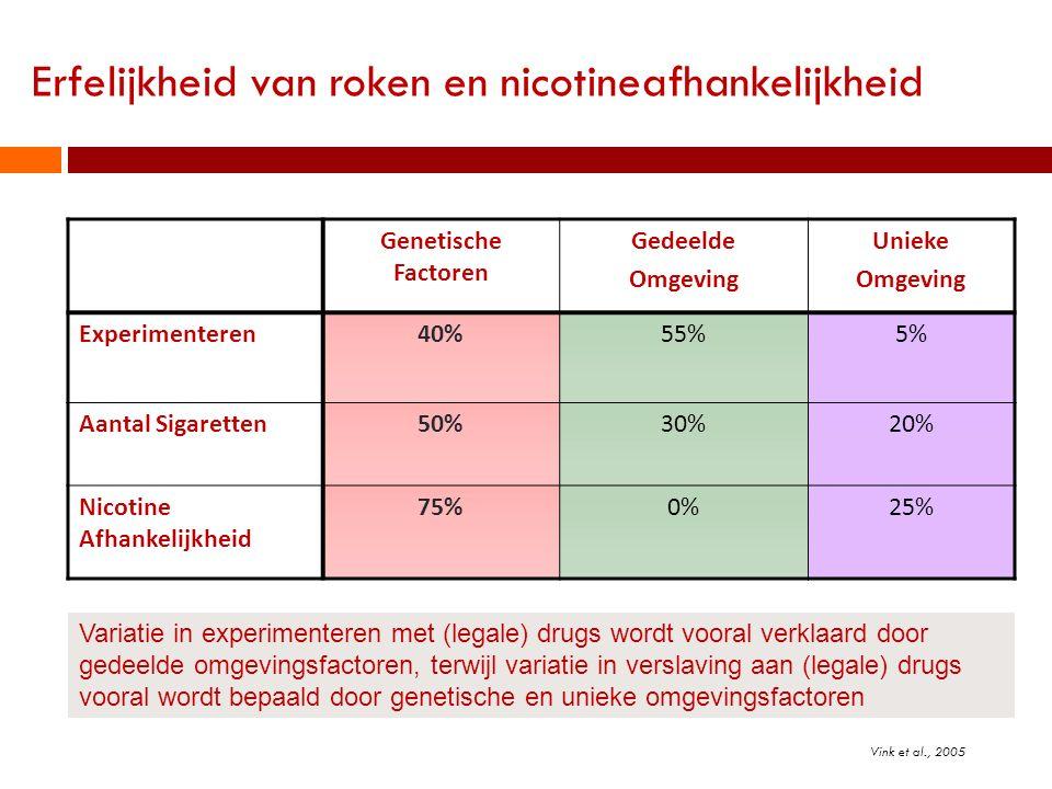 Erfelijkheid van roken en nicotineafhankelijkheid
