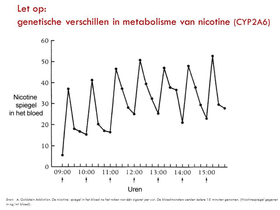 Let op: genetische verschillen in metabolisme van nicotine (CYP2A6)