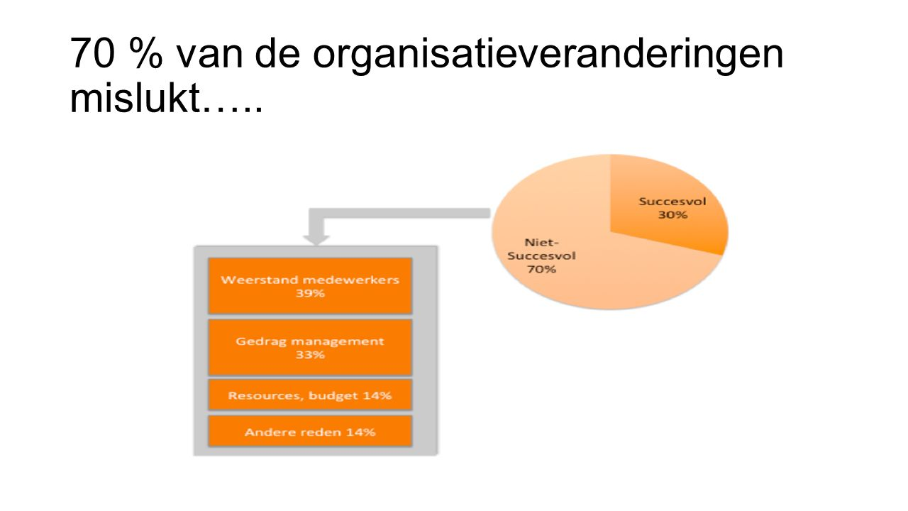 70 % van de organisatieveranderingen mislukt…..