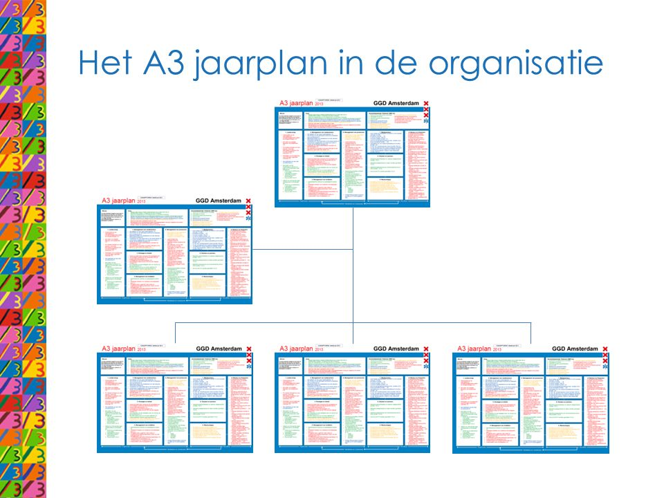 Het A3 jaarplan in de organisatie