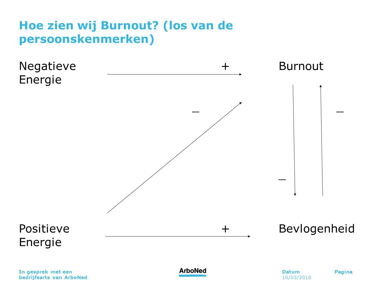 Hoe zien wij Burnout (los van de persoonskenmerken)