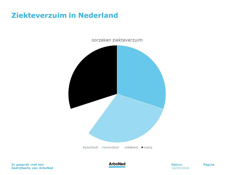 Ziekteverzuim in Nederland