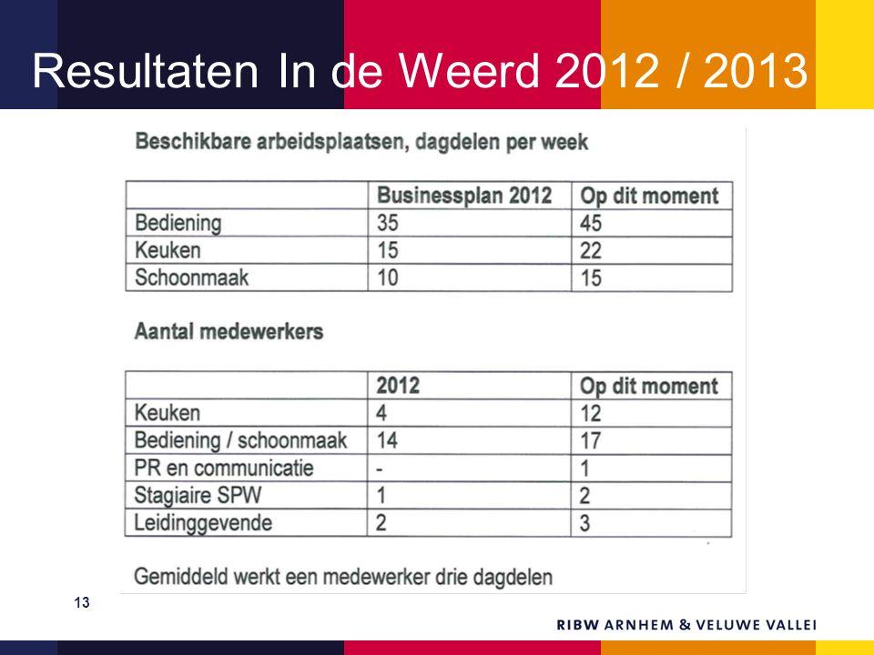 Resultaten In de Weerd 2012 / 2013