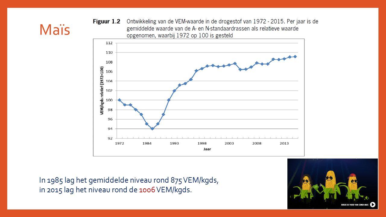 Maïs In 1985 lag het gemiddelde niveau rond 875 VEM/kgds,