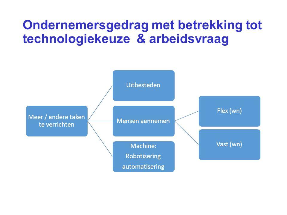 Ondernemersgedrag met betrekking tot technologiekeuze & arbeidsvraag