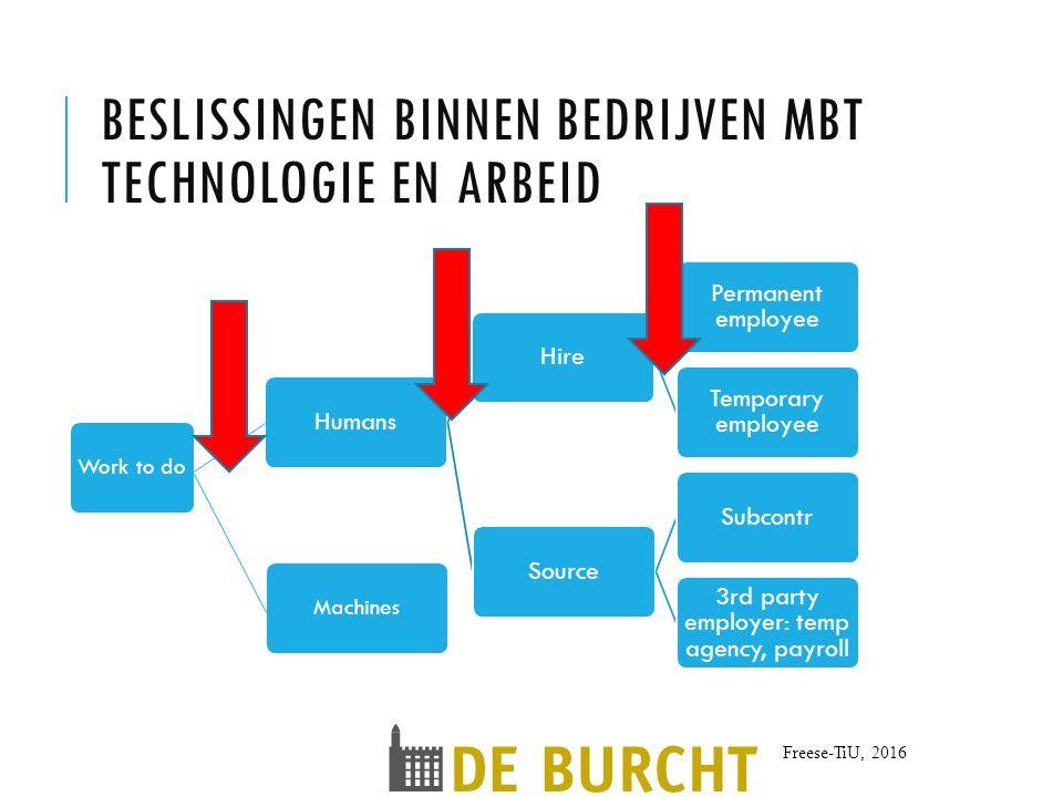 beslissingen binnen bedrijven mbt technologie en arbeid