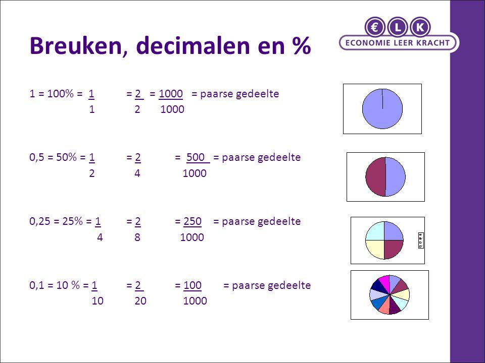 Breuken, decimalen en % 1 = 100% = 1 = 2 = 1000 = paarse gedeelte