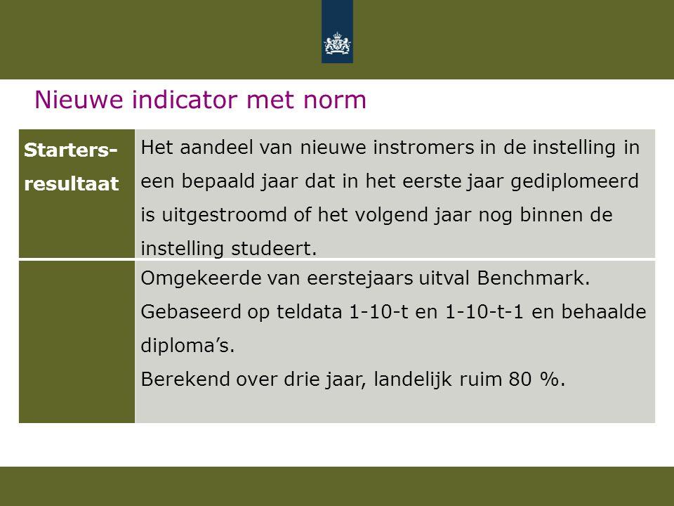 Nieuwe indicator met norm