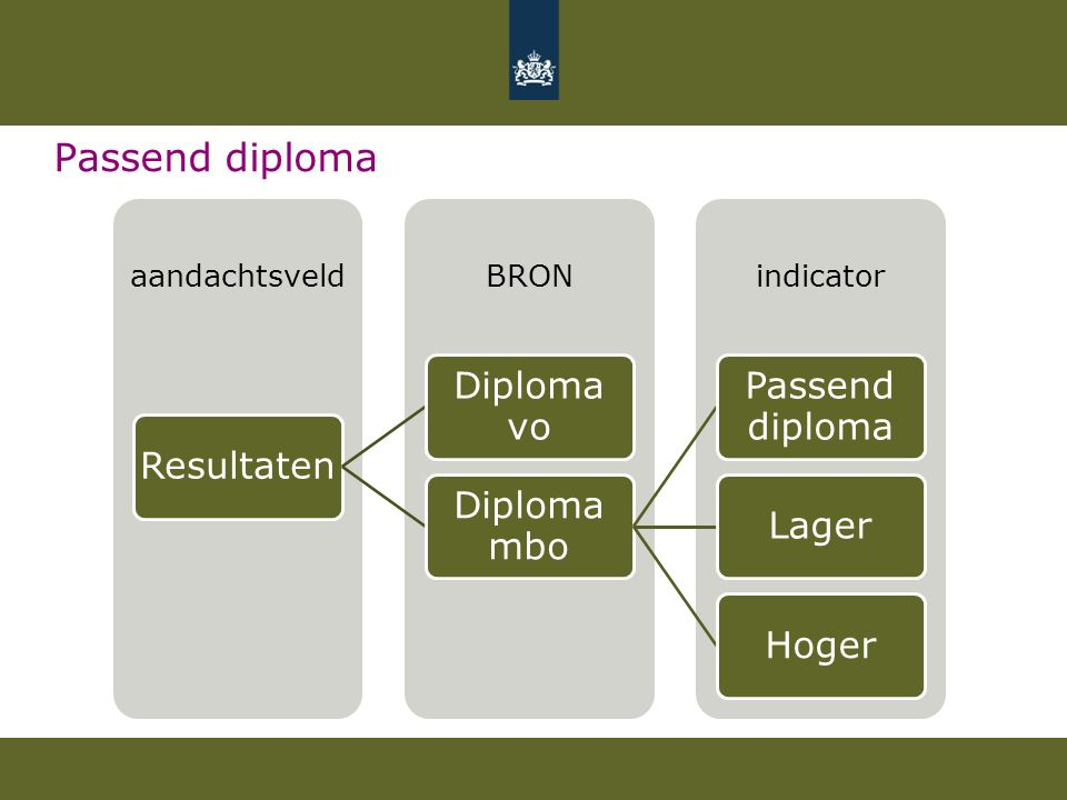 Passend diploma Resultaten. Diploma vo. Diploma mbo. Passend diploma. Lager. Hoger. aandachtsveld.