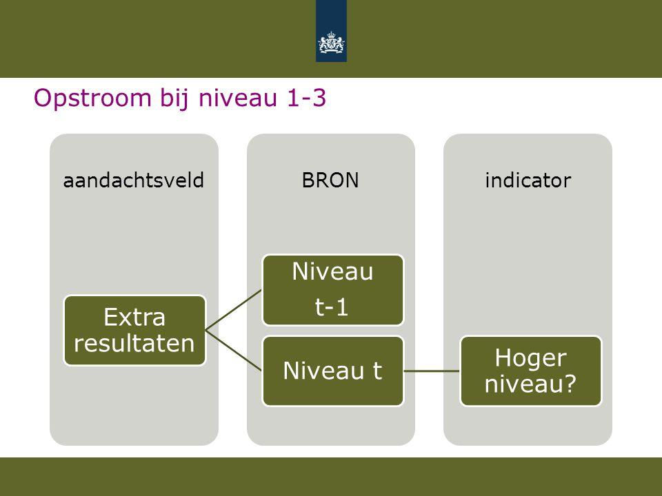 Opstroom bij niveau 1-3 Extra resultaten. Niveau. t-1. Niveau t. Hoger niveau aandachtsveld. BRON.