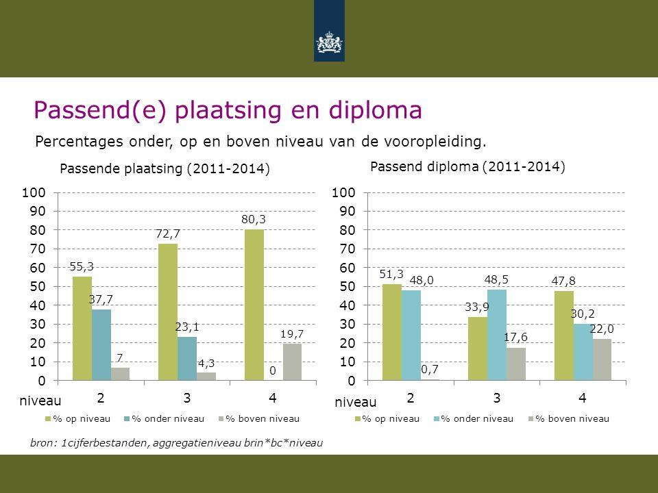 Passend(e) plaatsing en diploma
