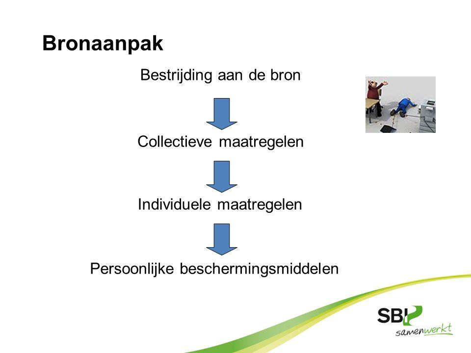 Bronaanpak Bestrijding aan de bron Collectieve maatregelen