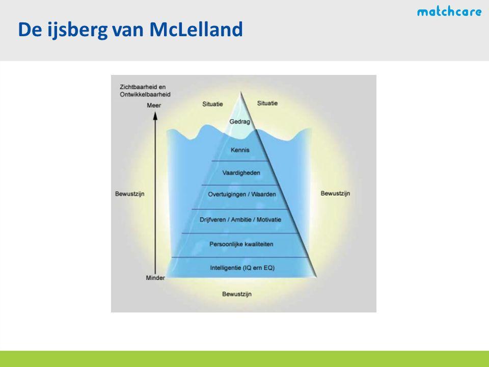 De ijsberg van McLelland