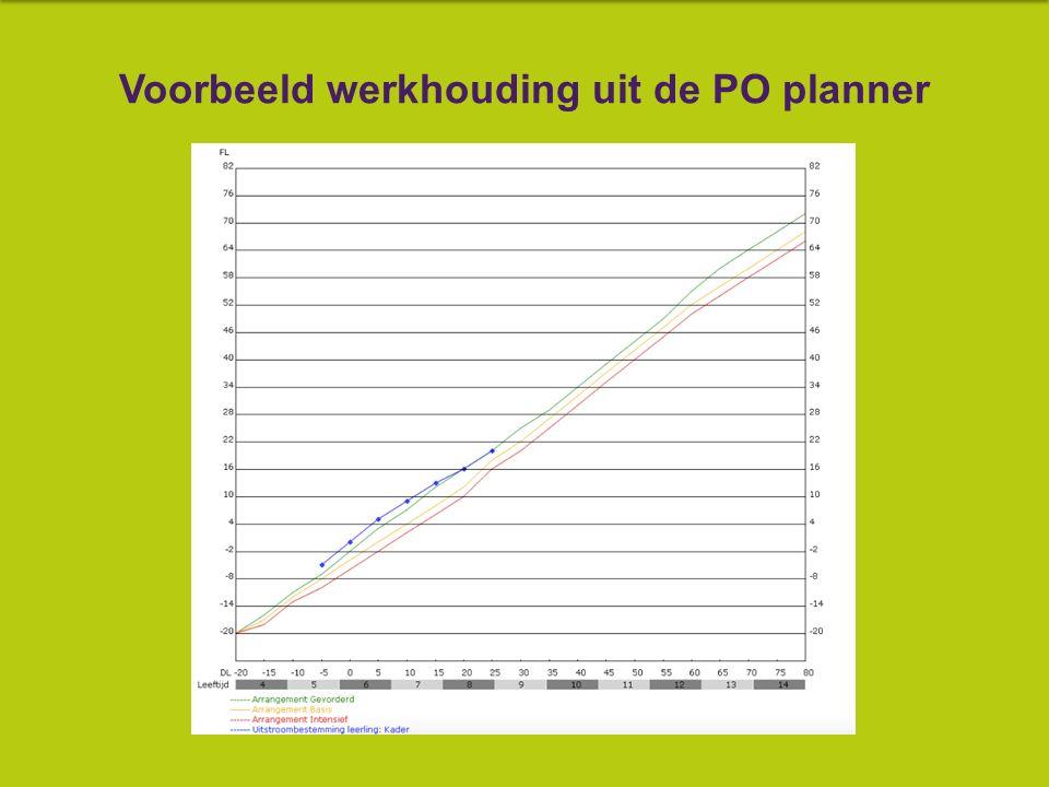 Voorbeeld werkhouding uit de PO planner