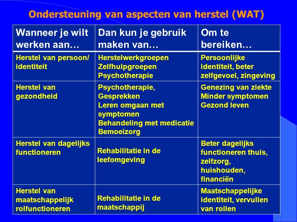 Ondersteuning van aspecten van herstel (WAT)