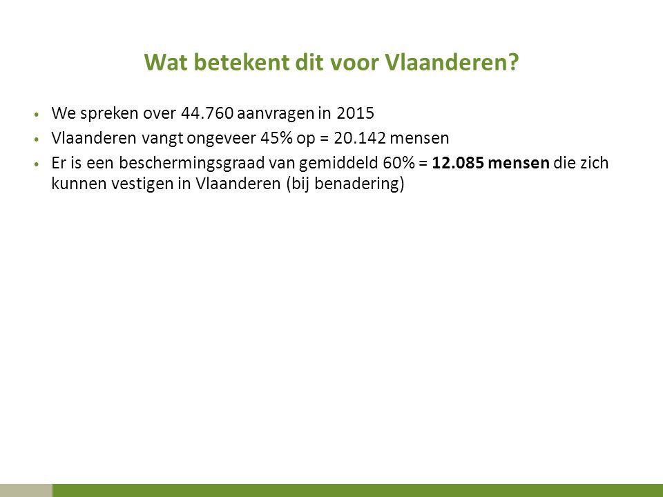 Wat betekent dit voor Vlaanderen