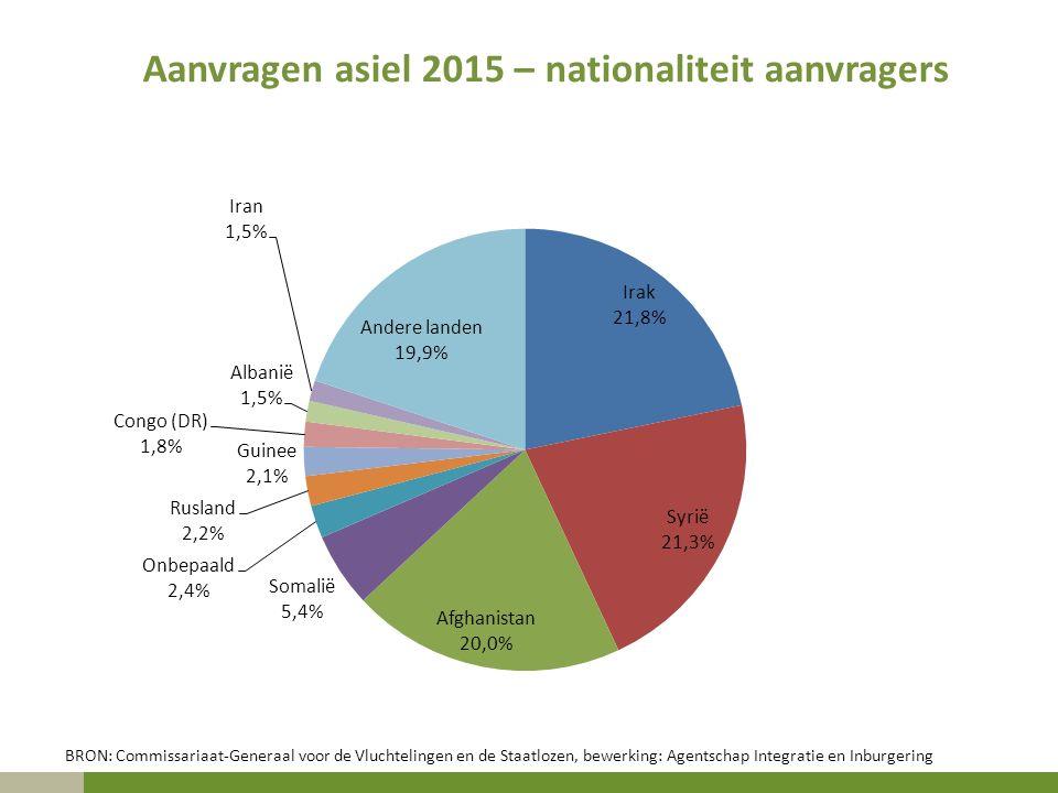 Aanvragen asiel 2015 – nationaliteit aanvragers