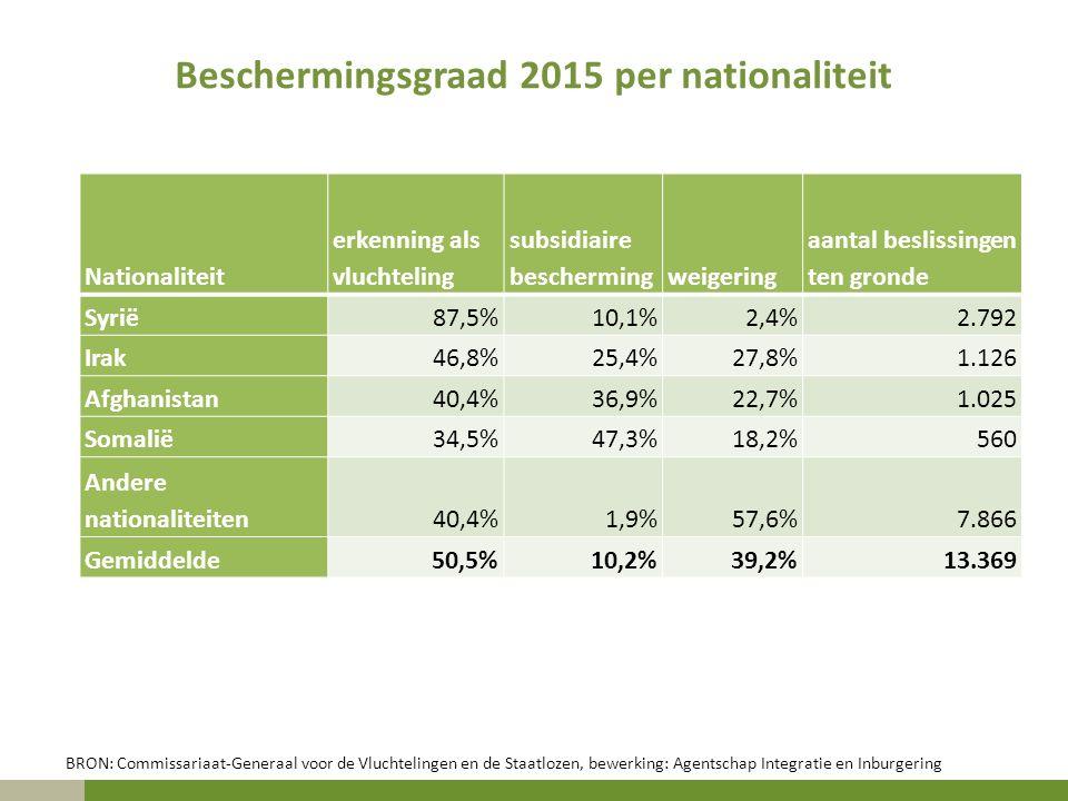 Beschermingsgraad 2015 per nationaliteit