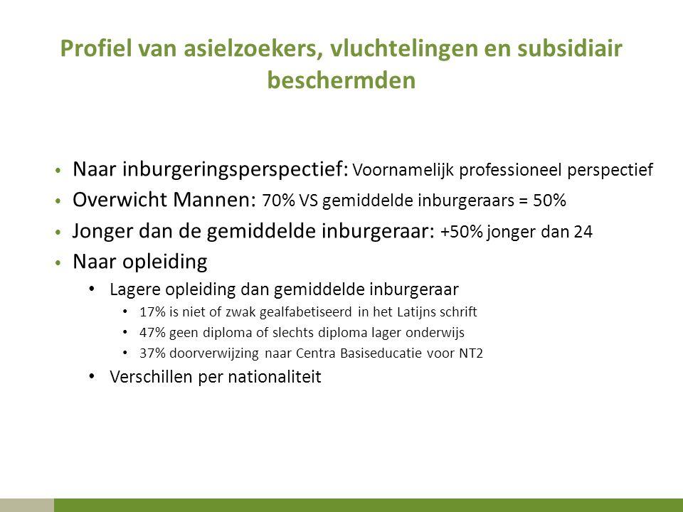 Profiel van asielzoekers, vluchtelingen en subsidiair beschermden