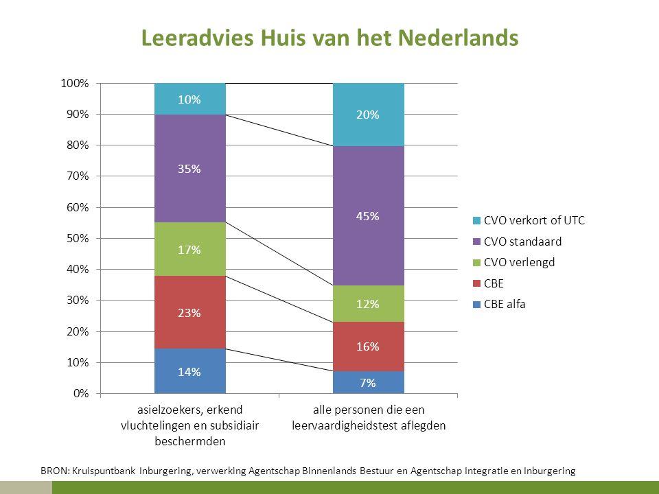 Leeradvies Huis van het Nederlands