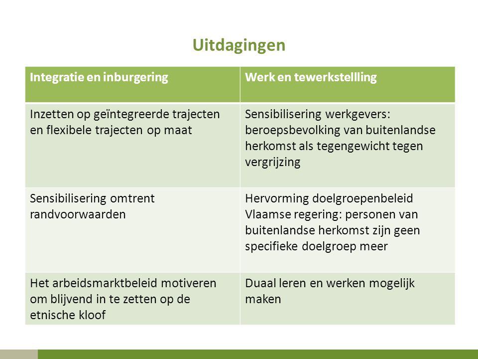 Uitdagingen Integratie en inburgering Werk en tewerkstellling