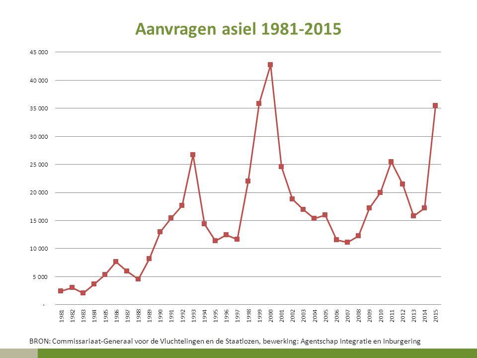 Aanvragen asiel 1981-2015 2015 was in de geschiedenis van de asielaanvragen in ons land een nieuw recordjaar.