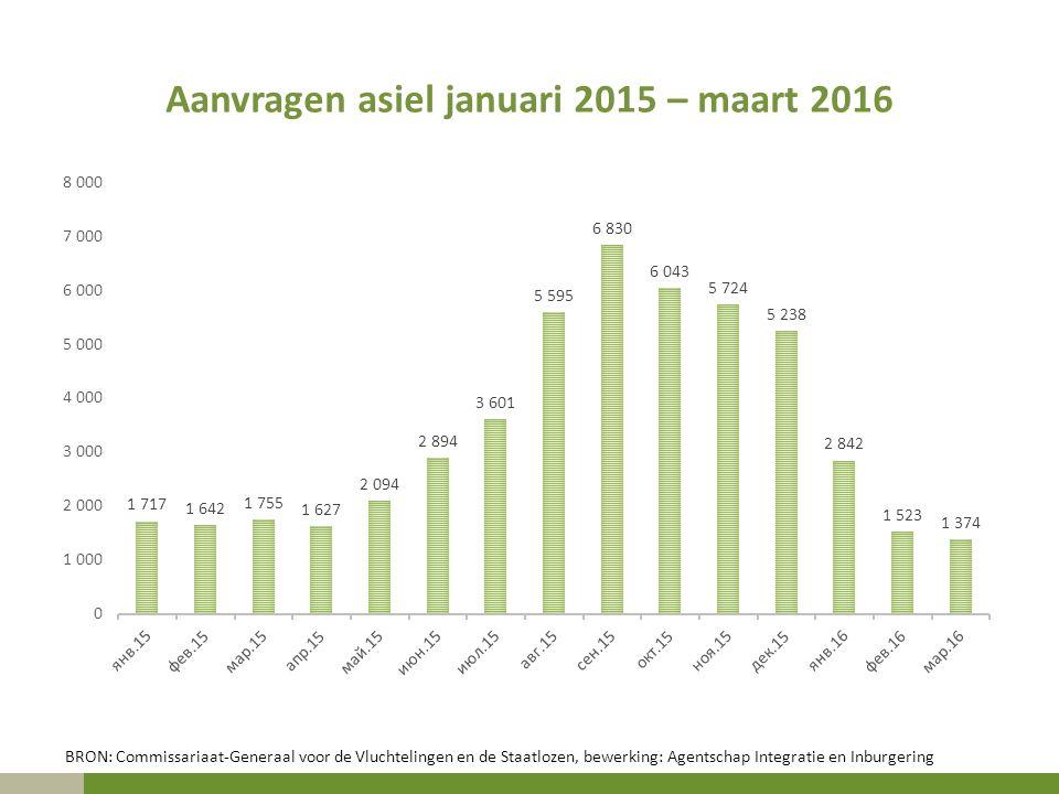 Aanvragen asiel januari 2015 – maart 2016