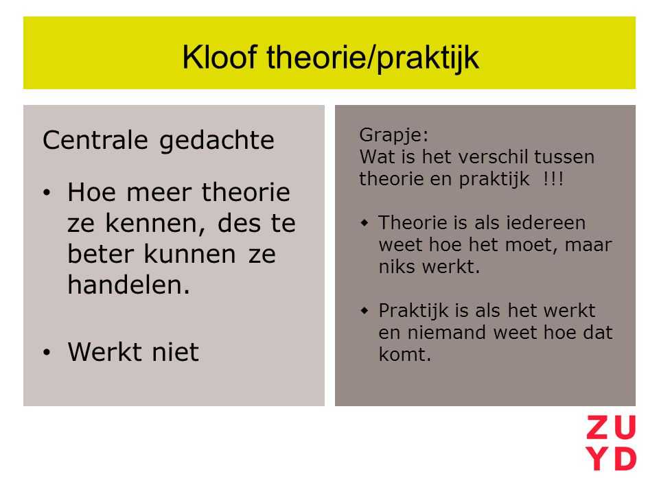 Kloof theorie/praktijk