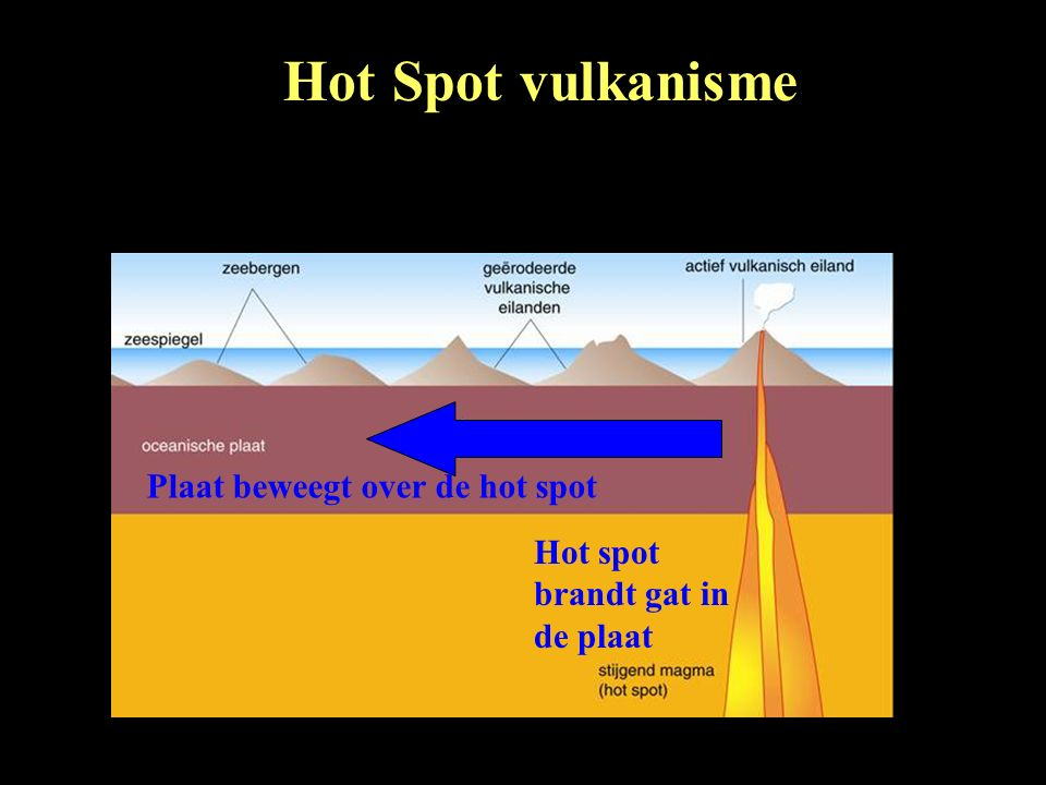 Hot Spot vulkanisme Plaat beweegt over de hot spot