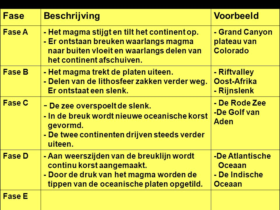 Fase Beschrijving. Voorbeeld. Fase A.