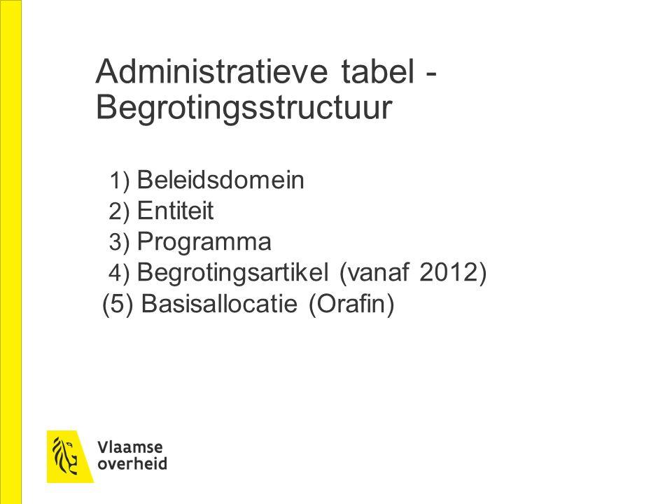 Administratieve tabel - Begrotingsstructuur