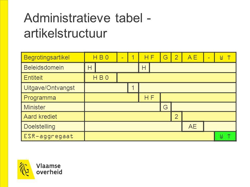 Administratieve tabel - artikelstructuur