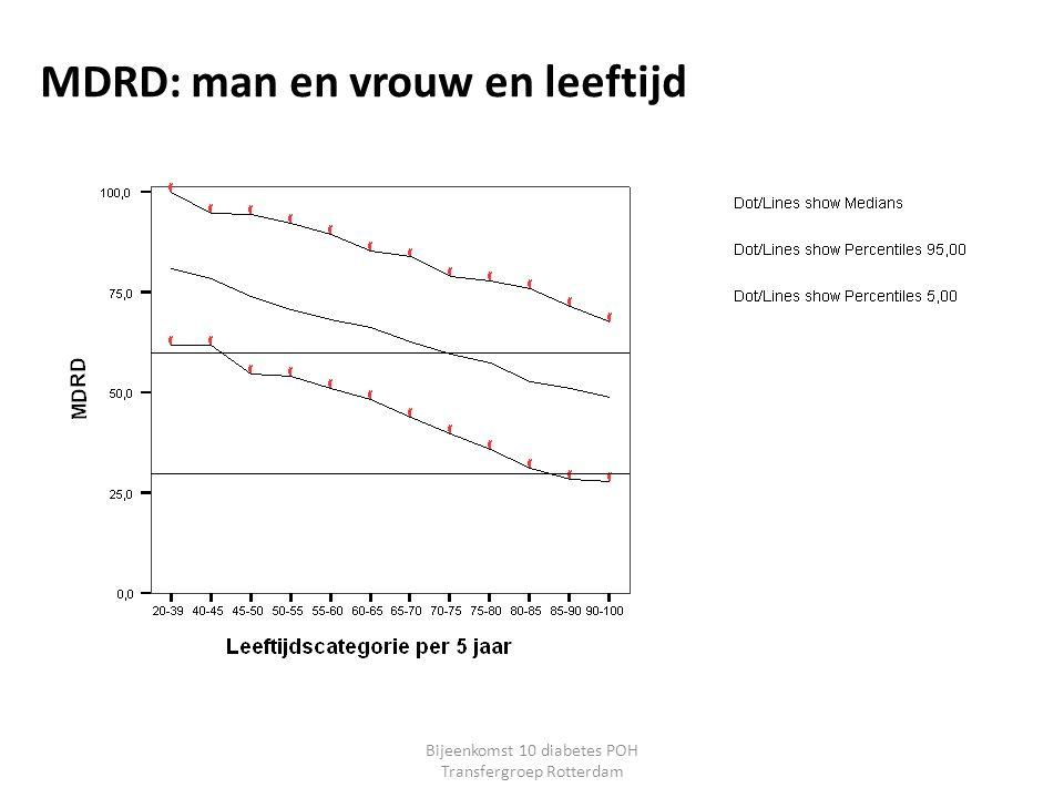 MDRD: man en vrouw en leeftijd