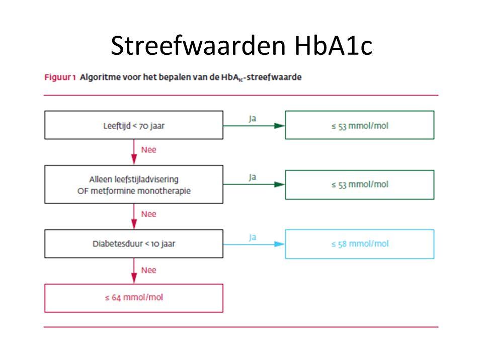Streefwaarden HbA1c