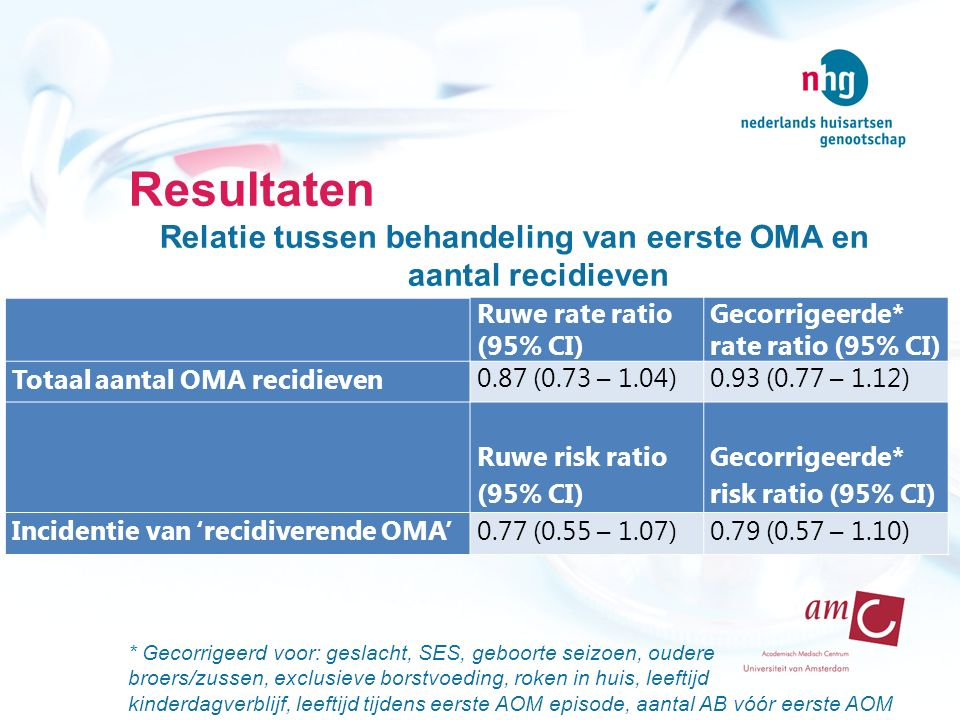 Relatie tussen behandeling van eerste OMA en aantal recidieven