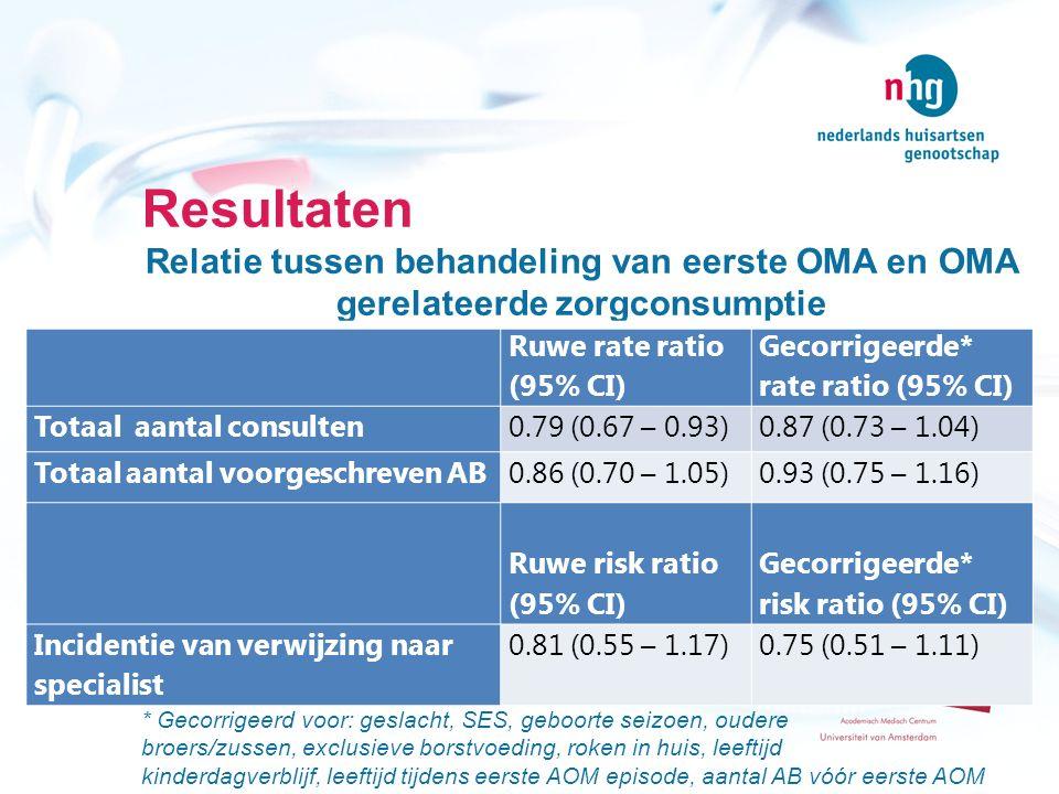 Resultaten Relatie tussen behandeling van eerste OMA en OMA gerelateerde zorgconsumptie.
