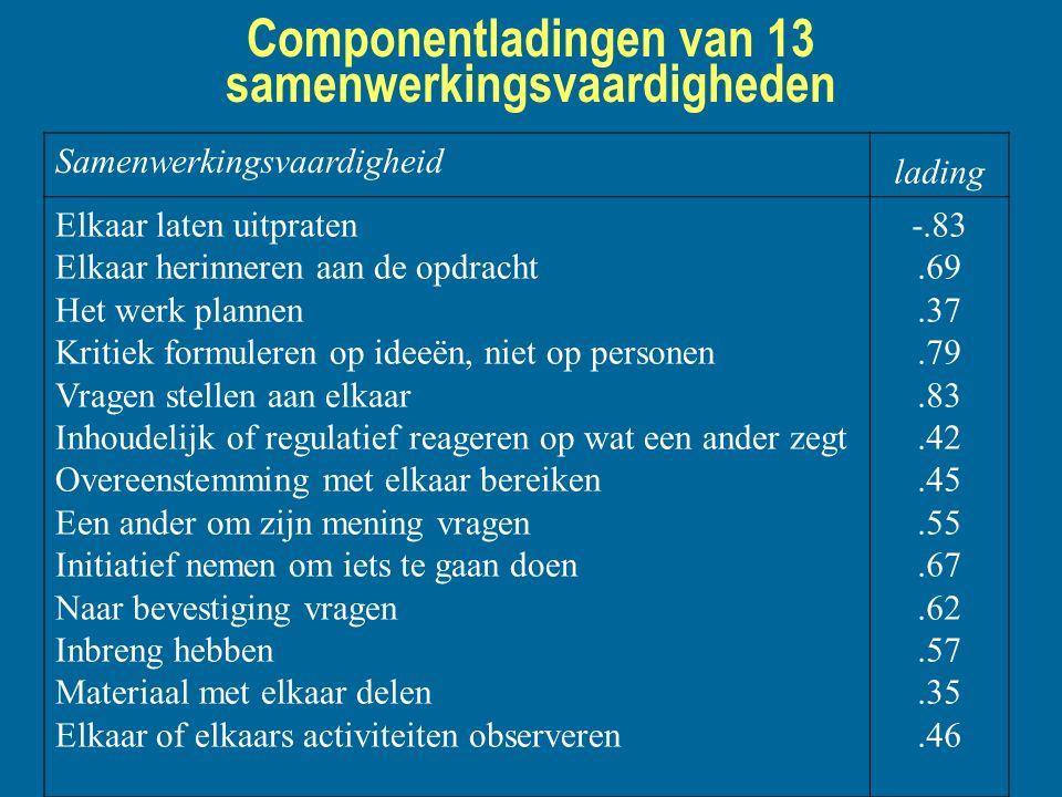 Componentladingen van 13 samenwerkingsvaardigheden