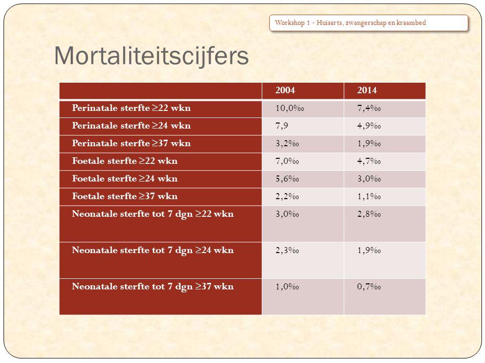 Mortaliteitscijfers 2004 2014 Perinatale sterfte ≥22 wkn 10,0‰ 7,4‰
