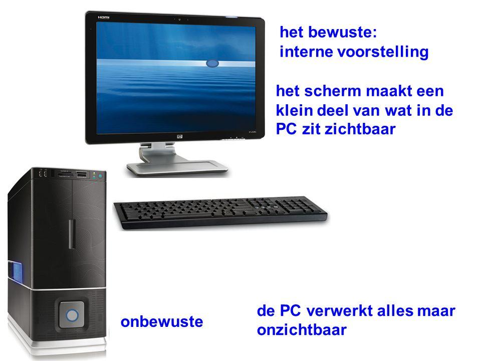 het scherm maakt een klein deel van wat in de PC zit zichtbaar