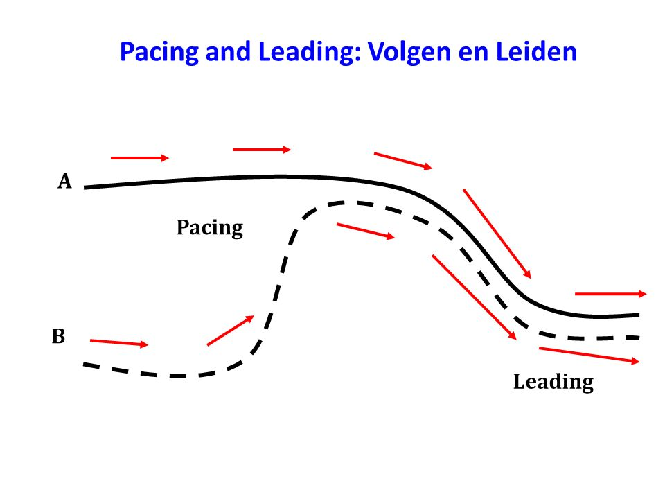 Pacing and Leading: Volgen en Leiden