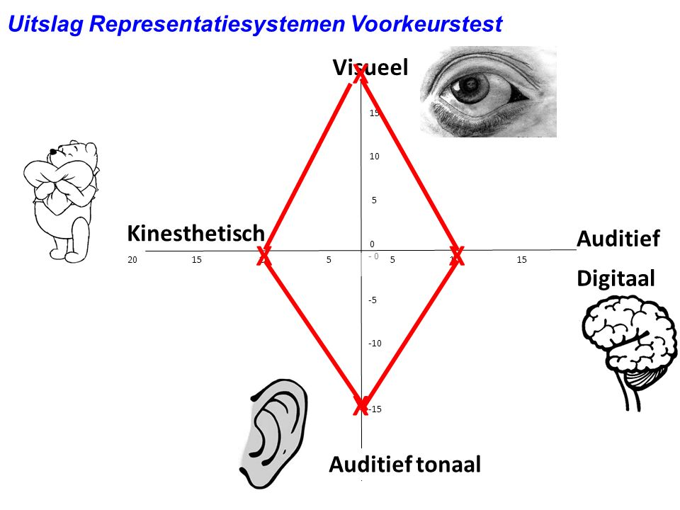 X X X X Visueel Kinesthetisch Auditief Digitaal Auditief tonaal