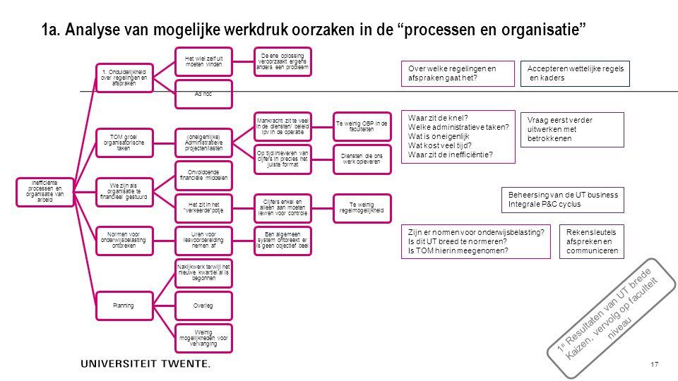 1a. Analyse van mogelijke werkdruk oorzaken in de processen en organisatie