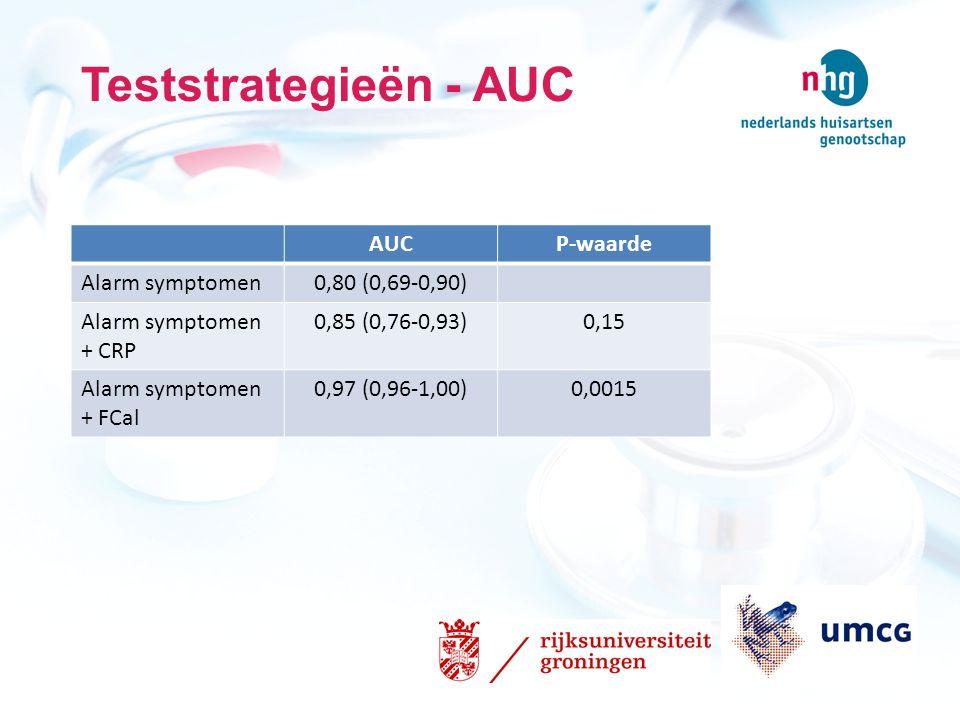 Teststrategieën - AUC AUC P-waarde Alarm symptomen 0,80 (0,69-0,90)