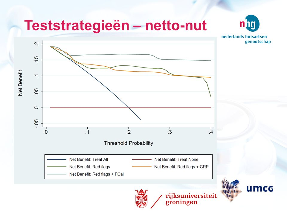 Teststrategieën – netto-nut