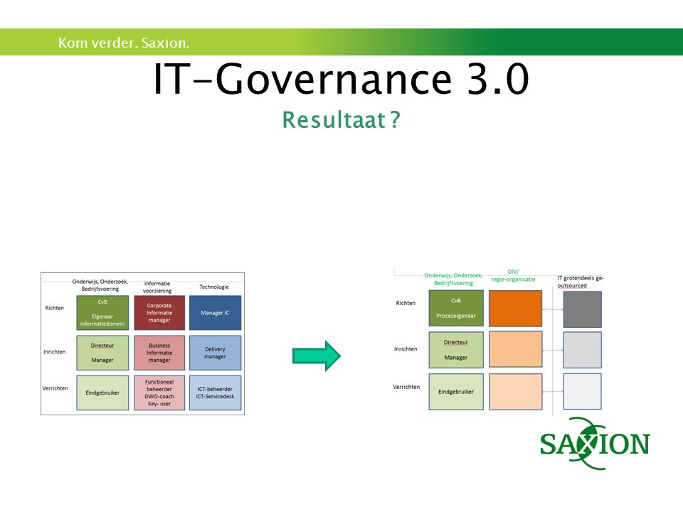 IT-Governance 3.0 Resultaat