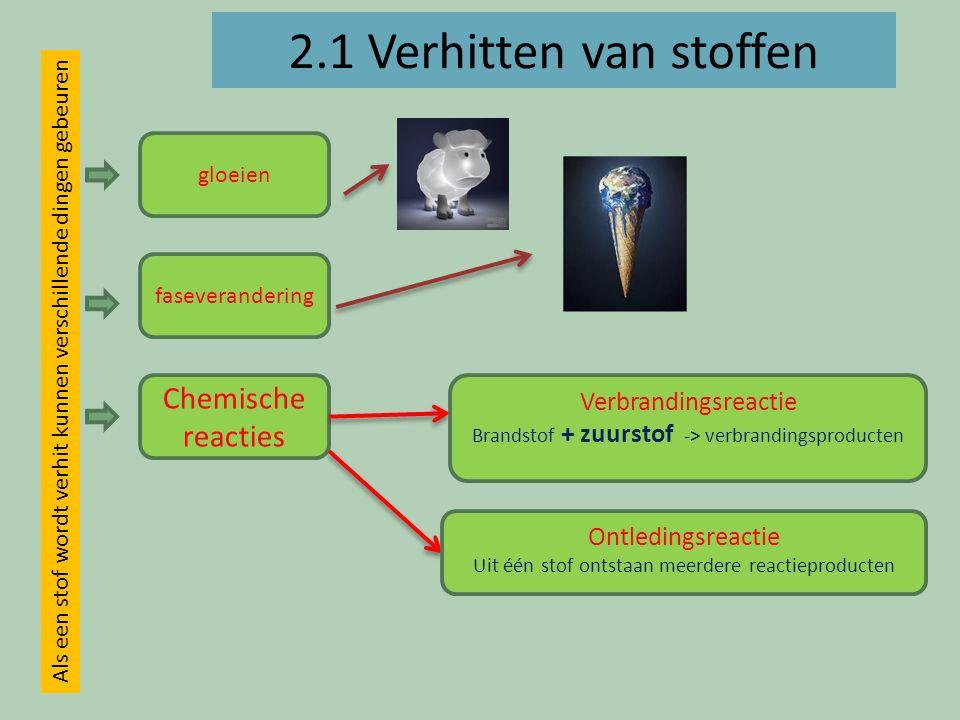 2.1 Verhitten van stoffen Chemische reacties Verbrandingsreactie